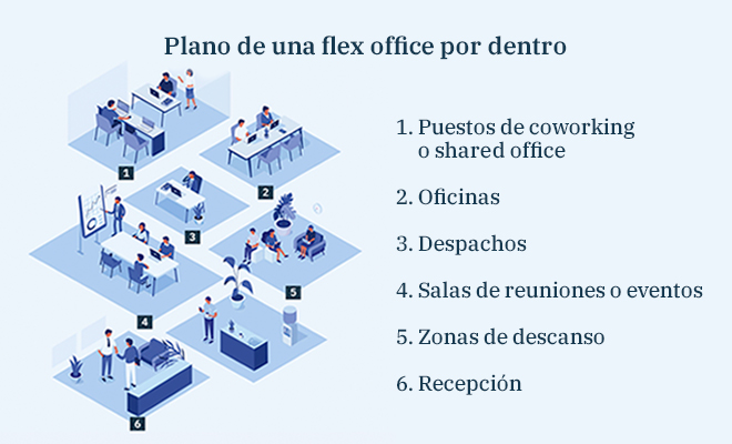 Infografía Plano de una Flex Office - First Workplaces